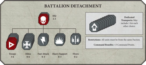 New40kBattleforgedDetachment2-500x222.jpg